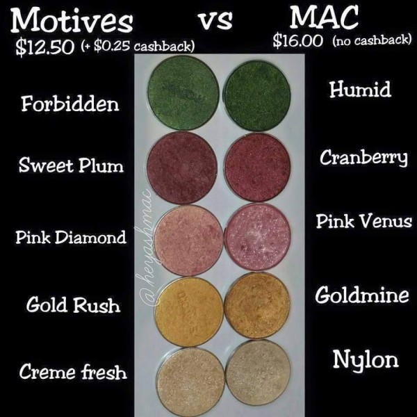 Motives vs Mac